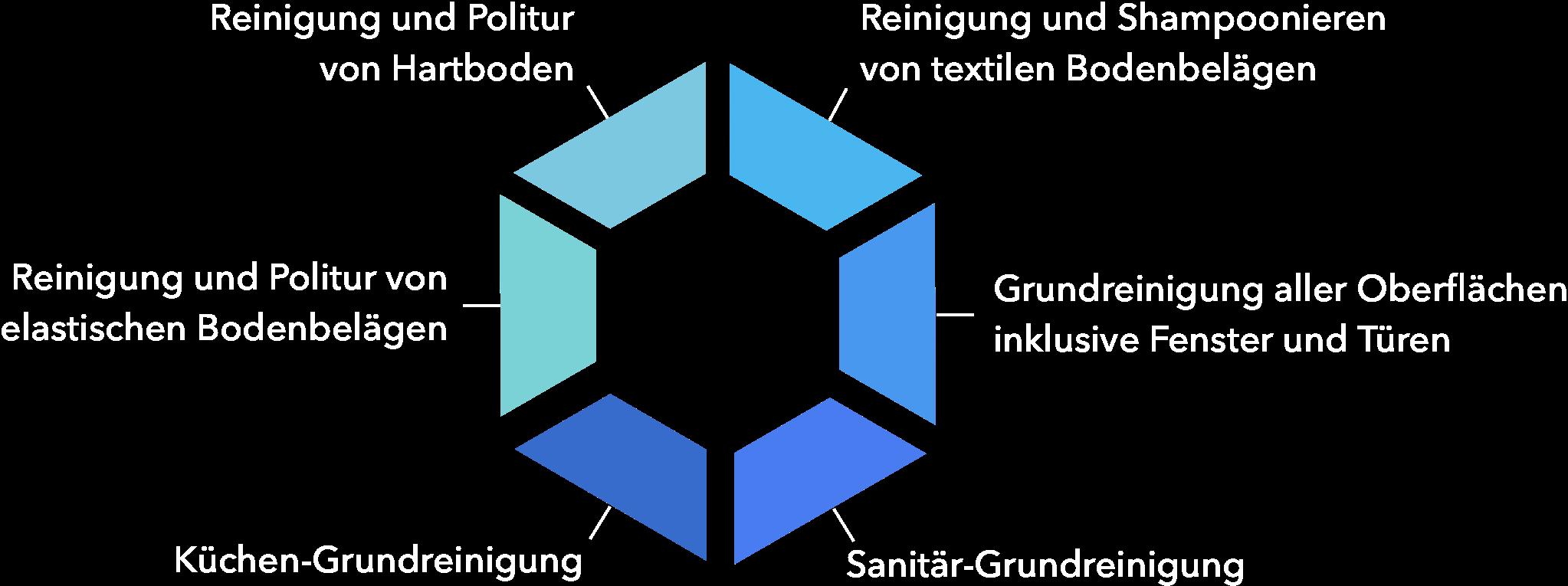 Grundreinigung