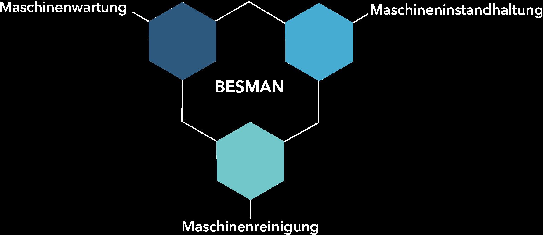 Maschinenservice